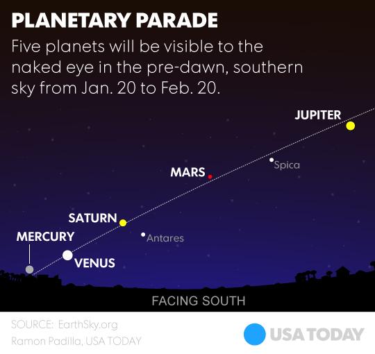 Planetary Parade